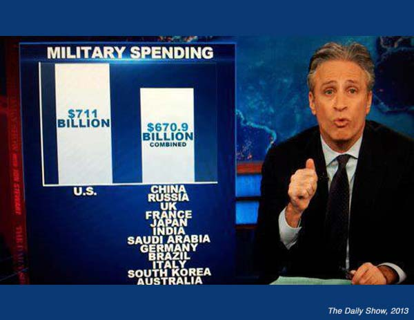 What If Peace Breaks Out? Dailyshowmilspending